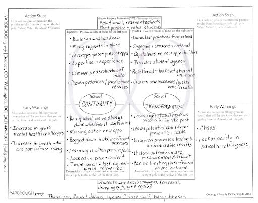 school continuity/transformation polarity map